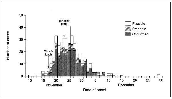 Escherichia coli O157 central Scotland outbreak epidemic curve by date of onset of diarrhea.