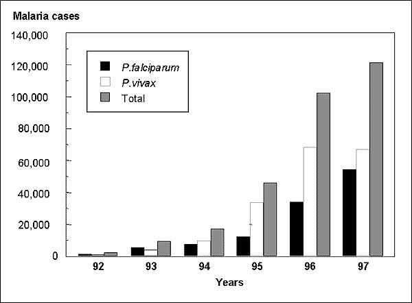 Malaria incidence in Loreto, 1992–1997.