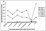 Thumbnail of Immunoglobulin G (IgG) antibody titer vs. microbial extract from metal removal fluid.