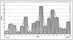 Thumbnail of Cases of bloody diarrhea, by week, Cameroon, Nov. 27, 1997–March 23, 1998.