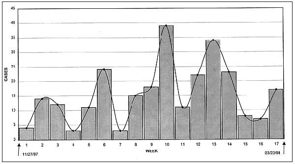Cases of bloody diarrhea, by week, Cameroon, Nov. 27, 1997–March 23, 1998.