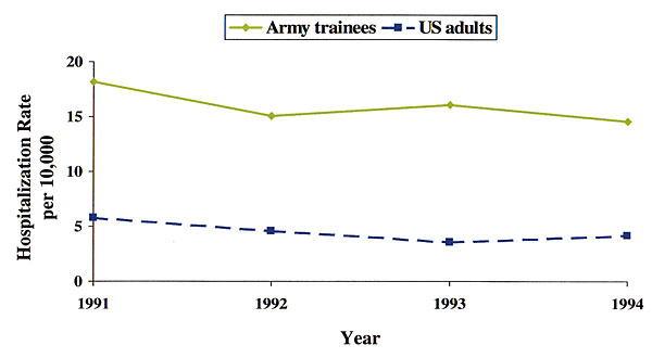 Hospitalization rates for acute respiratory disease per 10,000 persons, 1991 to 1994: U.S. army recruits vs. young adults in U.S. nonfederal hospitals. U.S. army recruit estimates are converted from percentage febrile acute respiratory disease rates per 100 trainee-week figures (8). On average, recruits were 19 years old. U.S. national nonfederal estimates were taken from first-listed diagnoses with the International Classification of Diseases codes 460 to 466 (9) among persons of ages 15 to 44