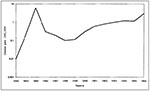 Thumbnail of Incidence of human Q fever in Bulgaria, 1983–1996.