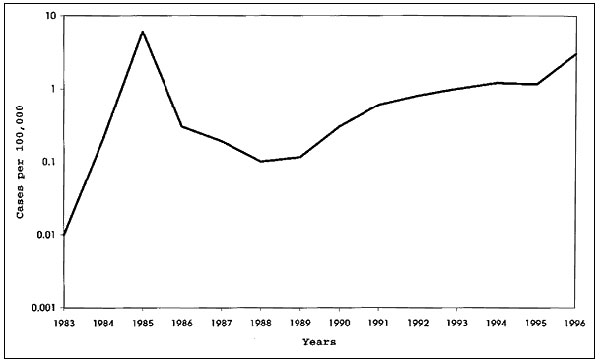 Incidence of human Q fever in Bulgaria, 1983–1996.