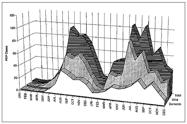 Human rabies postexposure prophylaxis in four New York State counties (Cayuga, Monroe, Onondaga, and Wayne), 1993-1994, by month.