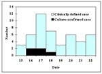 Thumbnail of Escherichia coli O157:H7 infection by date of symptom onset, July 15-21, 1996.