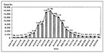 Thumbnail of Total cases of hand, foot, and mouth disease and herpangina reported from sentinel physicians in Taiwan, March 19 to August 29, 1998.