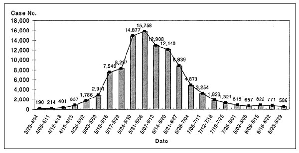 Total cases of hand, foot, and mouth disease and herpangina reported from sentinel physicians in Taiwan, March 19 to August 29, 1998.