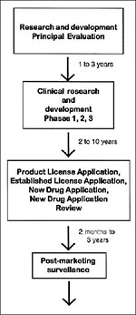 Thumbnail of Development of biological and tradition drug products.