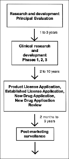 Development of biological and tradition drug products.