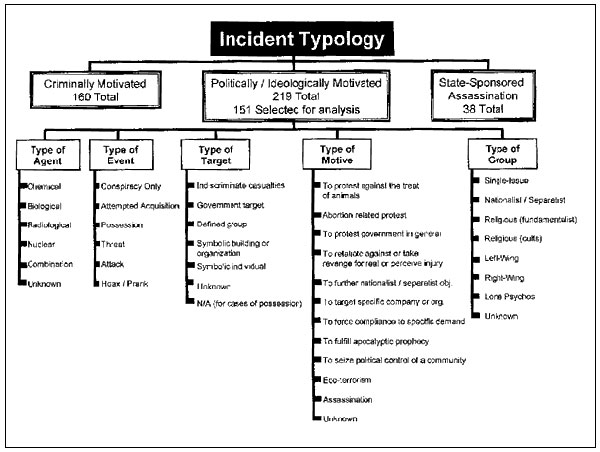 Standardized typology used in analysis of politically or ideologically motivated incidents.