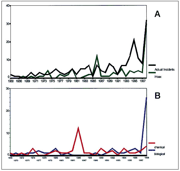 (A) Actual chemical and biological incidents vs. hoaxes, 1960–1998 (278 cases). (B) Chemical and biological hoaxes over time, 1960–1998 (93 cases: 43 chemical, 50 biological).