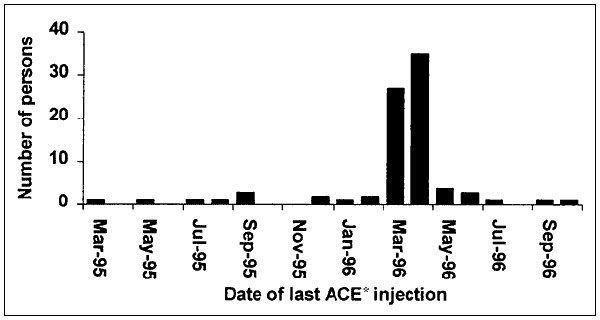 Dates of last injection of a presumed adrenal cortex extract among persons who developed postinjection Mycobacterium abscessus abscesses, United States, January 1995 to September 1996.