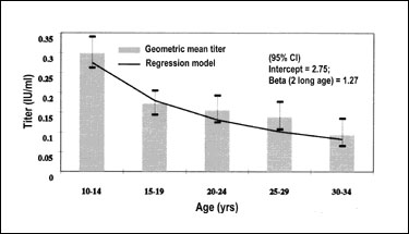 Diphtheria antitoxin titer (geometric mean titer ± 2 standard errors) by age group and linear regression of diphtheria antitoxin antibody titer (in 2log) with age (in 2log years) for persons who received the sixth diphtheria vaccination at the age of 8 or 9 years (n = 961) in the nationwide sample, the Netherlands.