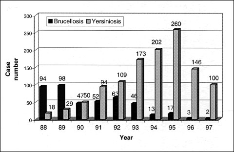 Annual incidence of cattle brucellosis and yersiniosis, Auvergne, France, 19891997.