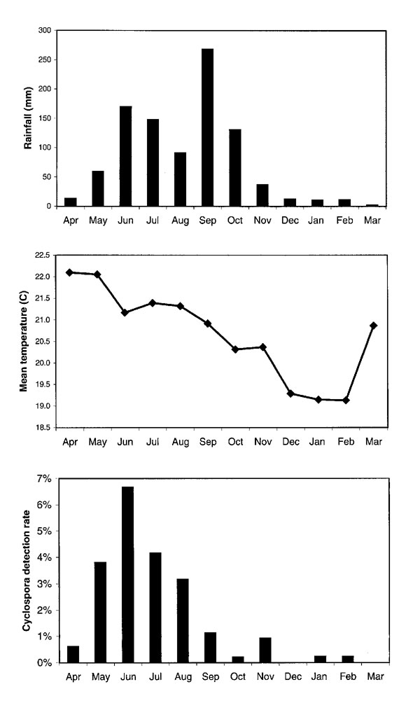 Surveillance for Cyclospora cayetanensis infection in stool specimens from three hospital outpatient departments and two health centers in Guatemala, April 6, 1997, to March 19, 1998. From the bottom, the three graphs demonstrate the Cyclospora detection rate, mean temperature in centigrade, and rainfall in mm by month. Median number of specimens per month 444 (324-638).