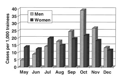 Patients with acute respiratory disease, by sex, May–December 1997, Fort Jackson, South Carolina.