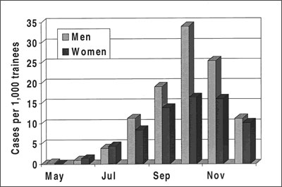 Patients with adenovirus type 4-associated acute respiratory disease, by sex, May–December 1997, Fort Jackson, South Carolina.