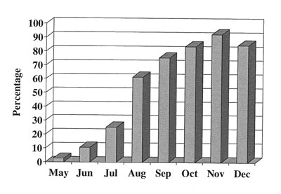 Percentage of total patients with acute respiratory disease who also had an adenovirus type 4 isolate, May–December, 1997, Fort Jackson, South Carolina.