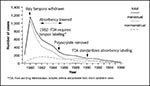 Thumbnail of Toxic shock syndrome cases,* menstrual vs. nonmenstrual, United States, 1979–1996.