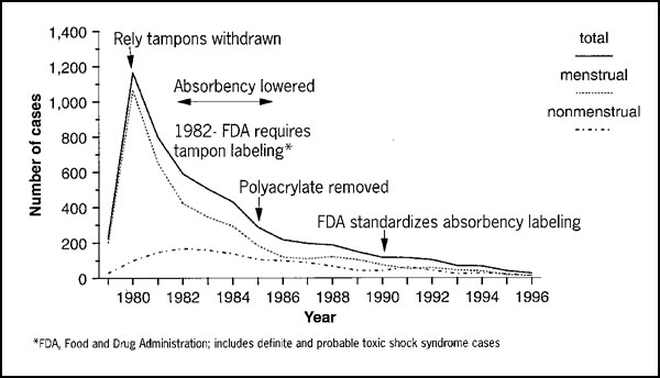 Toxic shock syndrome cases,* menstrual vs. nonmenstrual, United States, 1979–1996.