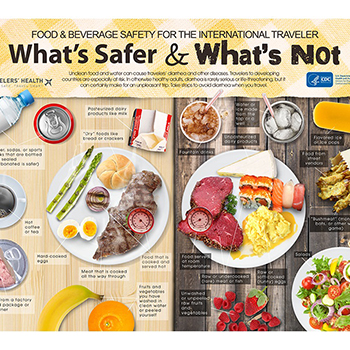 Infographic: Food and beverage safety for the international traveler - What's safer and what's not.